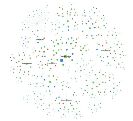 Afbeelding van de structuur van een website